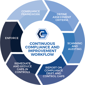 Compliance Control Cycle