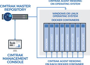 Docker Security - Ensure IT Security and a Constant State of
