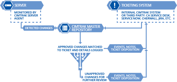 Ticketing-Graphic.png